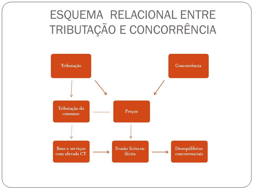 ESQUEMA RELACIONAL ENTRE TRIBUTAÇÃO E CONCORRÊNCIA