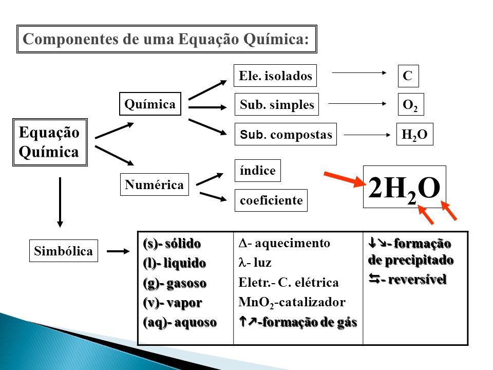 2H2O Componentes de uma Equação Química: Equação Química Ele. isolados