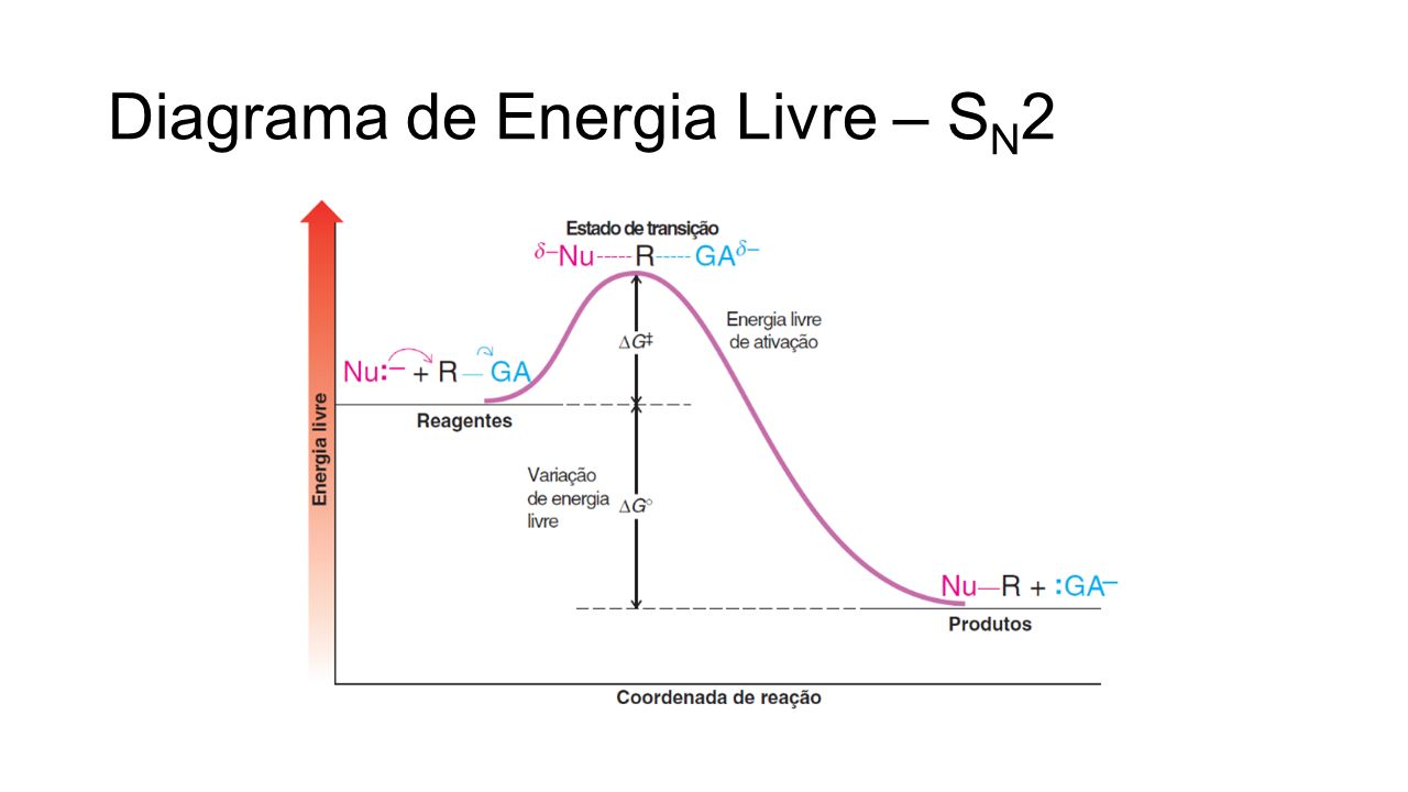 Diagrama de Energia Livre – SN2
