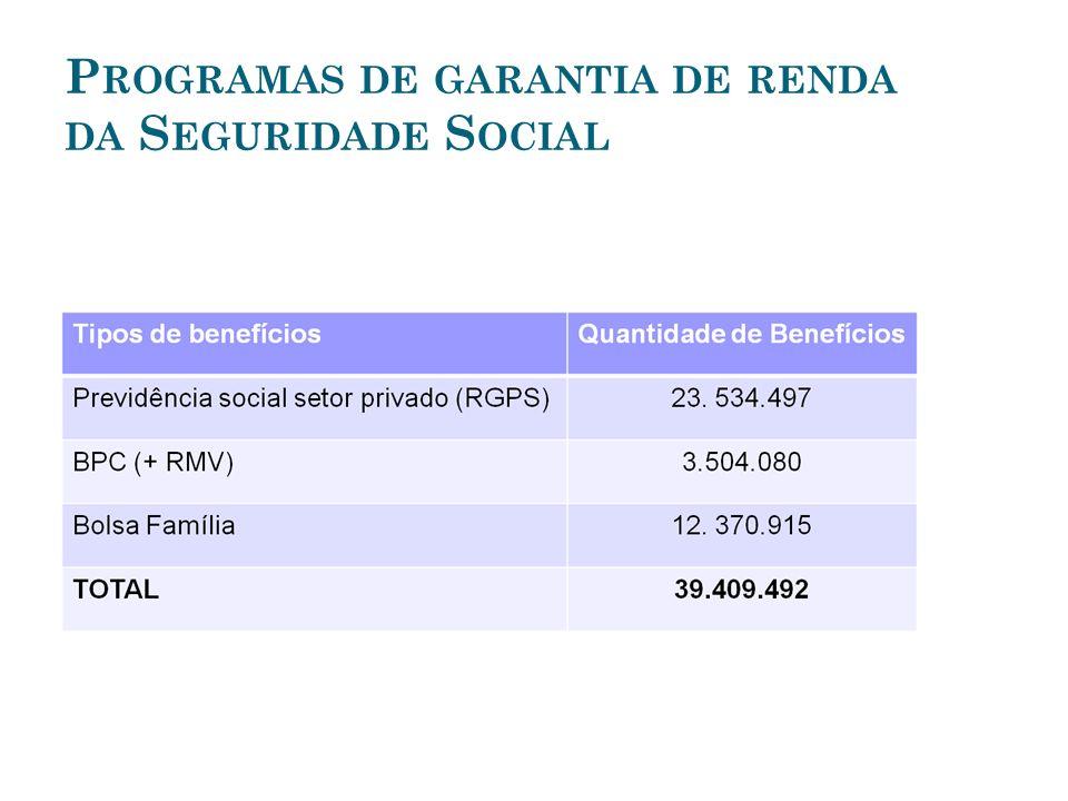 Programas de garantia de renda da Seguridade Social