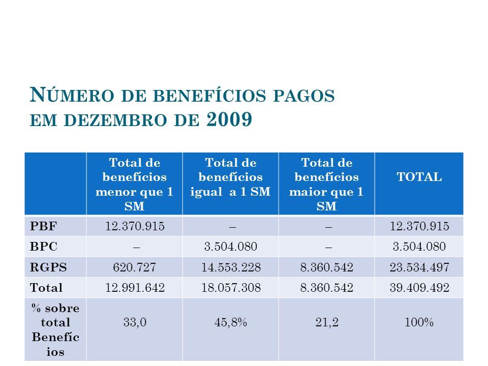 Número de benefícios pagos em dezembro de 2009
