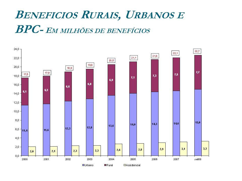 Beneficios Rurais, Urbanos e BPC- Em milhões de benefícios