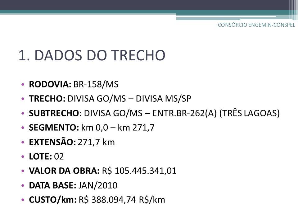1. DADOS DO TRECHO RODOVIA: BR-158/MS