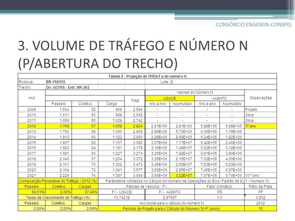 3. VOLUME DE TRÁFEGO E NÚMERO N (P/ABERTURA DO TRECHO)