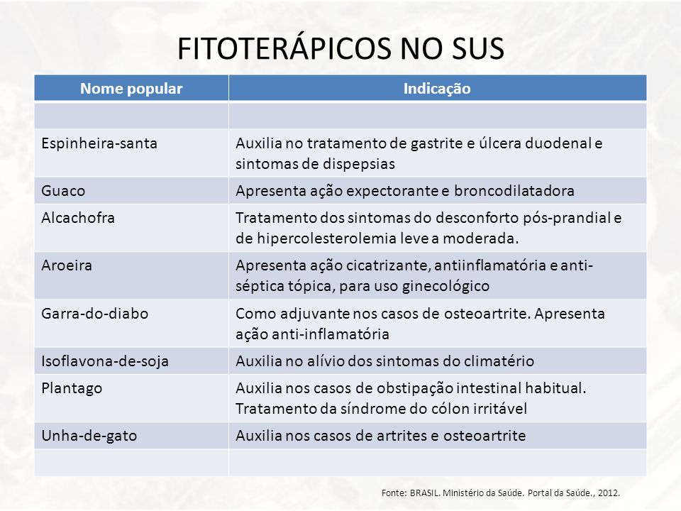FITOTERÁPICOS NO SUS Nome popular Indicação Espinheira-santa