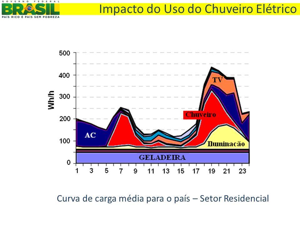 Curva de carga média para o país – Setor Residencial