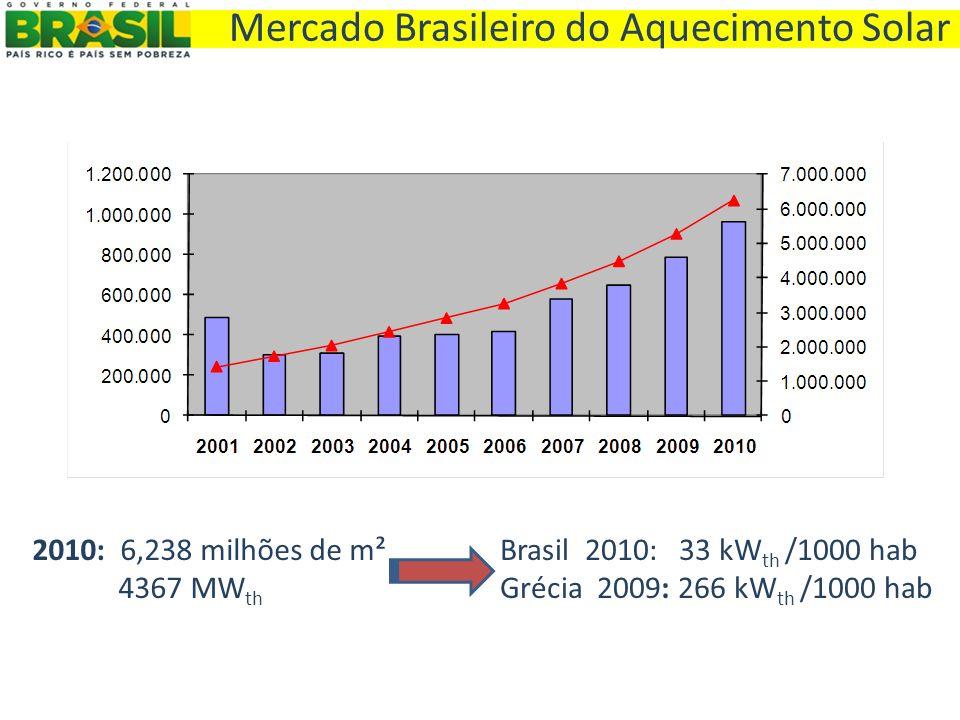 Mercado Brasileiro do Aquecimento Solar
