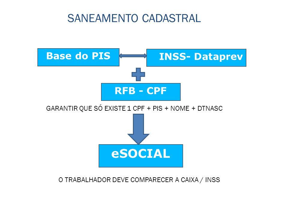 SANEAMENTO CADASTRAL eSOCIAL Base do PIS INSS- Dataprev RFB - CPF