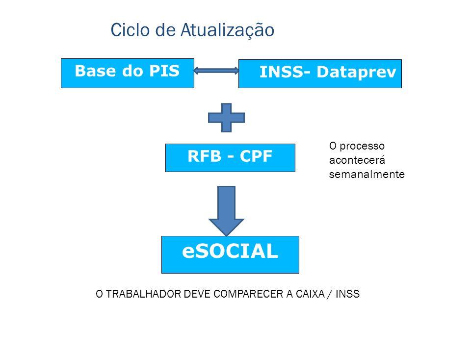 Ciclo de Atualização eSOCIAL Base do PIS INSS- Dataprev RFB - CPF