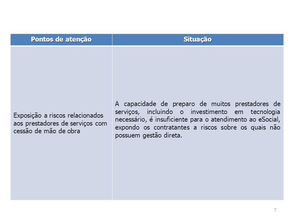 Pontos de atenção Situação. Exposição a riscos relacionados aos prestadores de serviços com cessão de mão de obra.