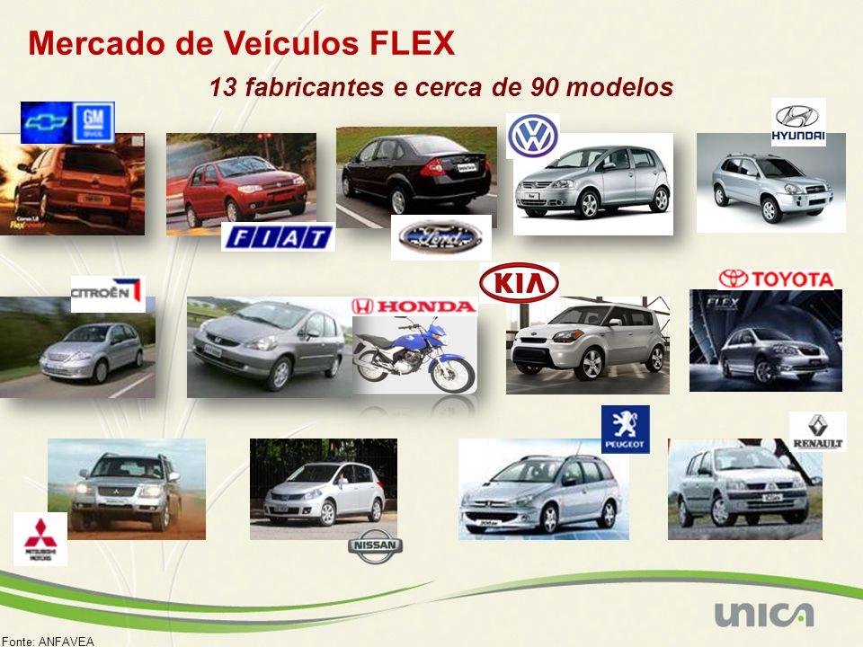 Mercado de Veículos FLEX