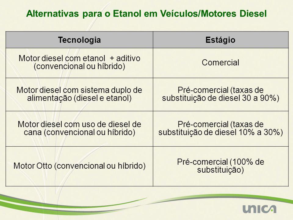 Alternativas para o Etanol em Veículos/Motores Diesel
