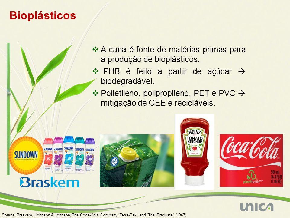Bioplásticos A cana é fonte de matérias primas para a produção de bioplásticos. PHB é feito a partir de açúcar  biodegradável.