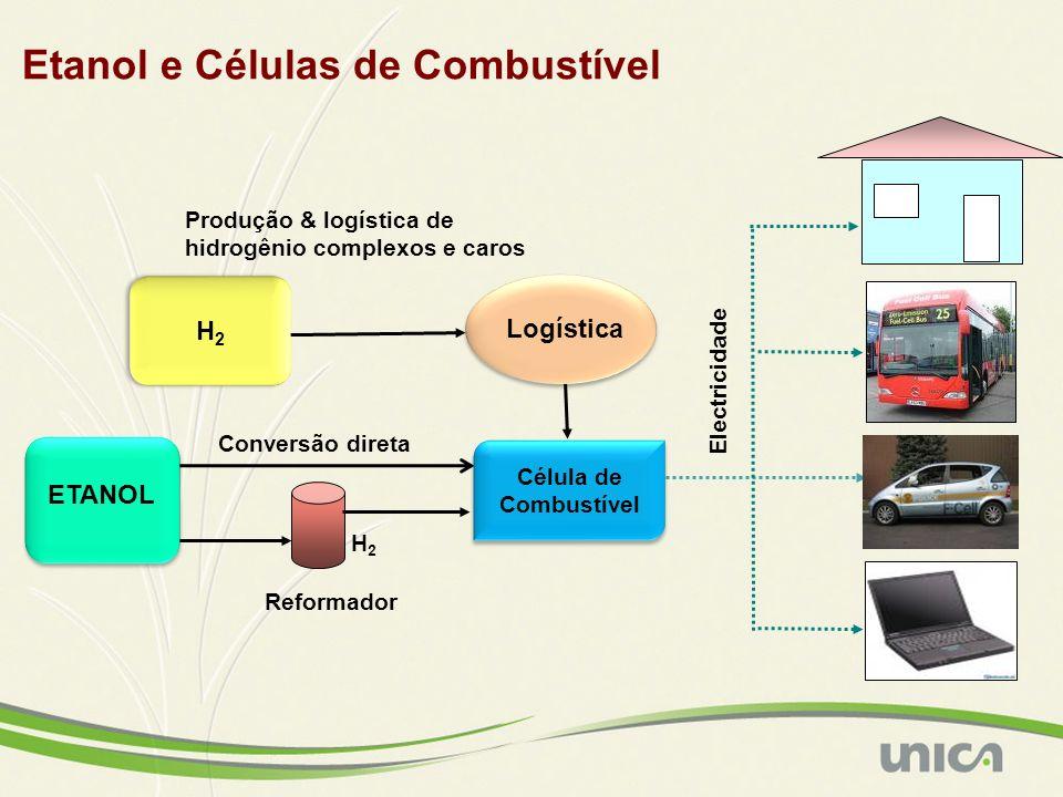 Etanol e Células de Combustível