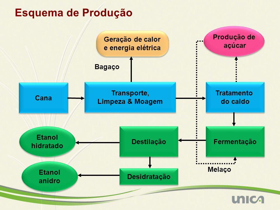Esquema de Produção Produção de açúcar Geração de calor