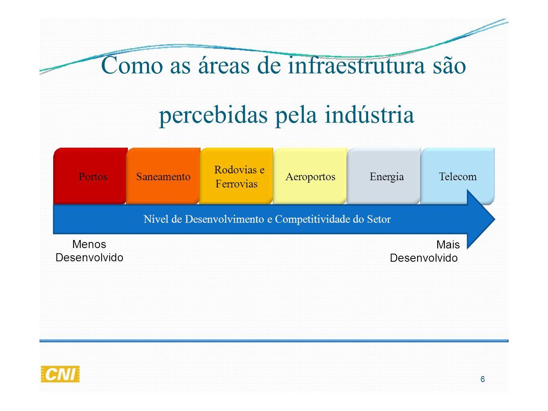 Como as áreas de infraestrutura são percebidas pela indústria