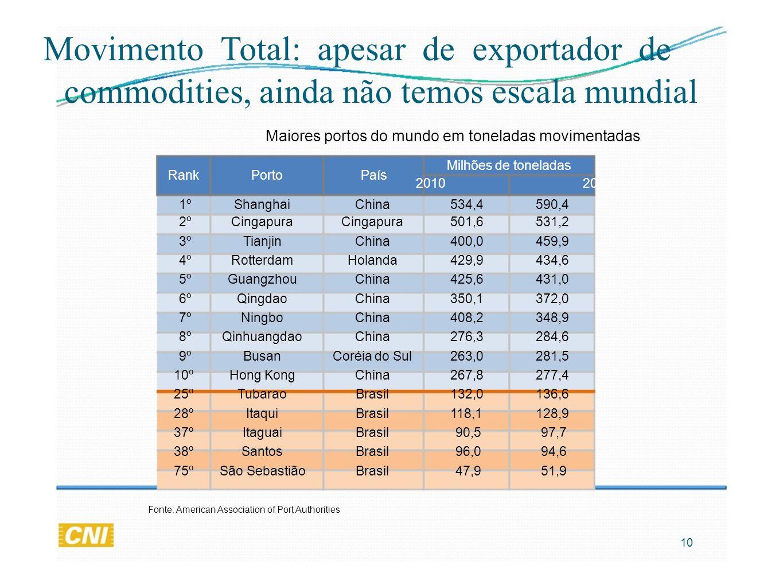 Movimento Total: apesar de exportador de