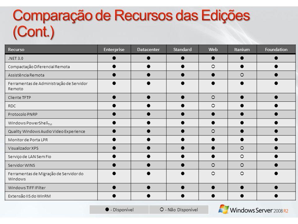 Comparação de Recursos das Edições (Cont.)