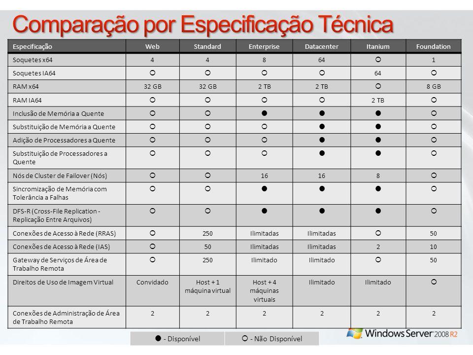 Comparação por Especificação Técnica