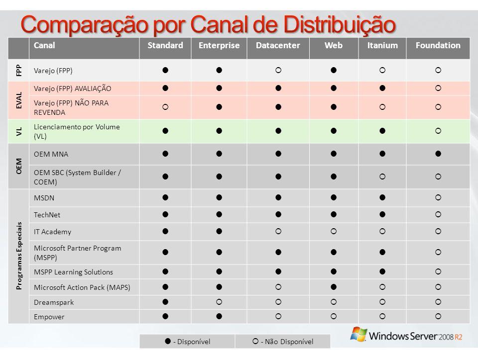 Comparação por Canal de Distribuição