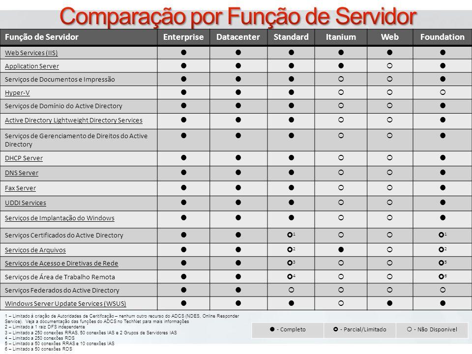 Comparação por Função de Servidor