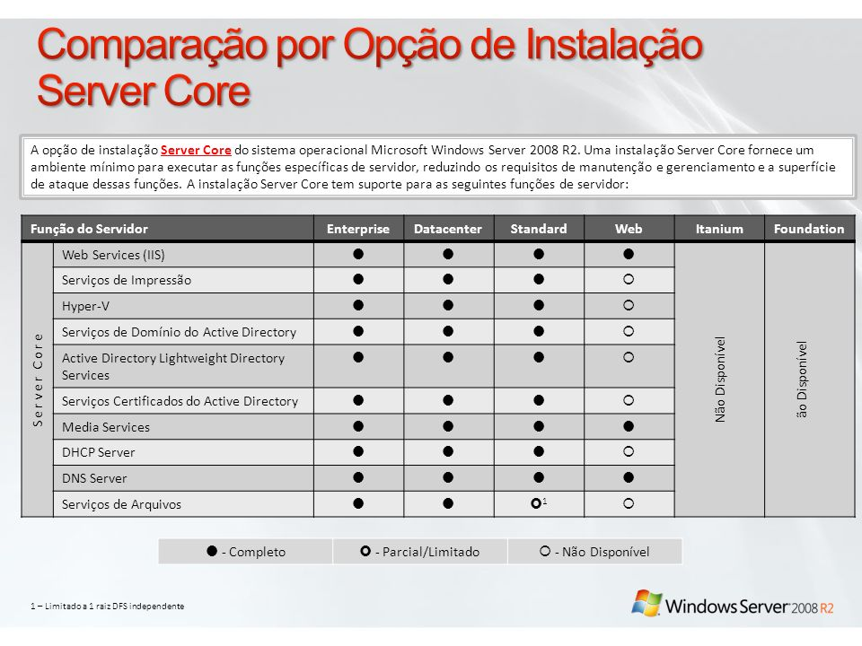 Comparação por Opção de Instalação Server Core