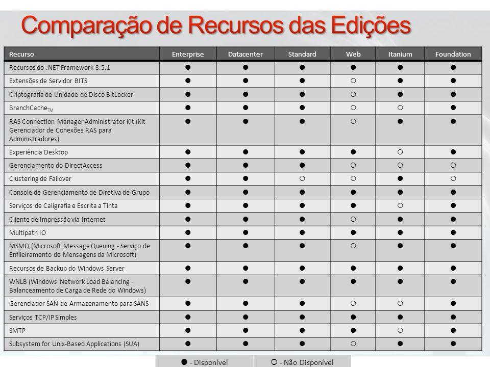 Comparação de Recursos das Edições