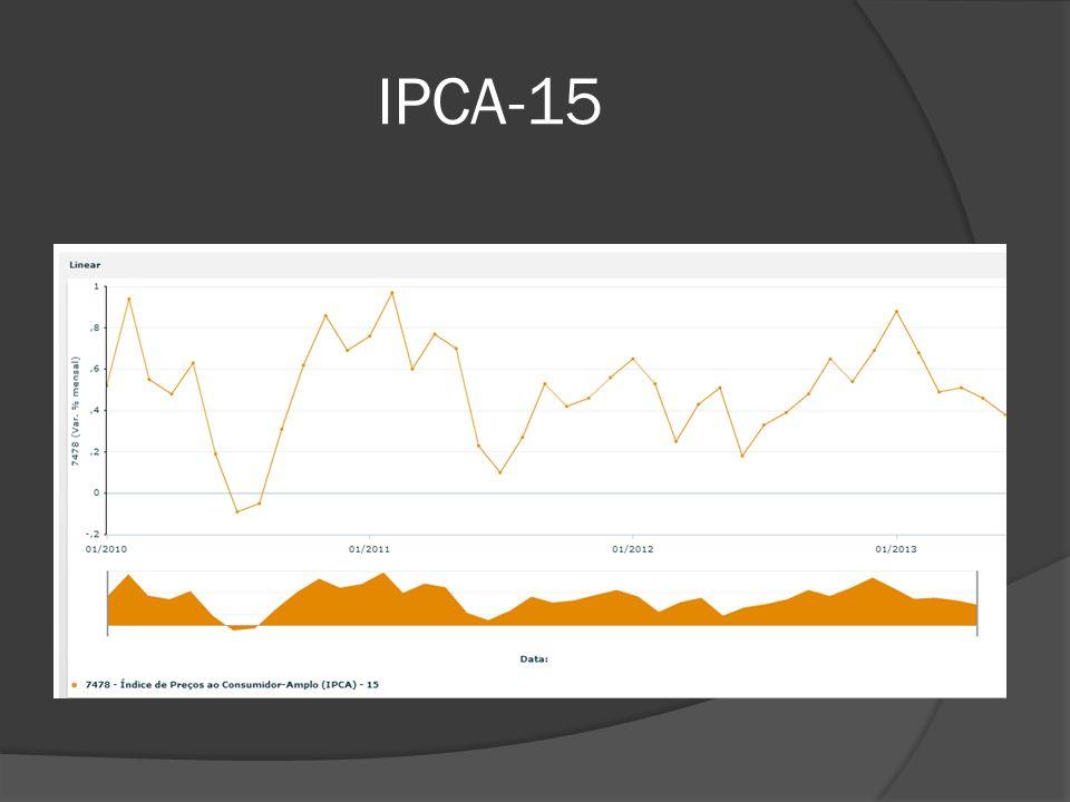 IPCA-15