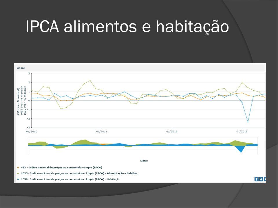 IPCA alimentos e habitação