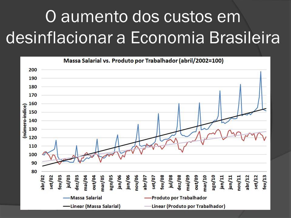O aumento dos custos em desinflacionar a Economia Brasileira