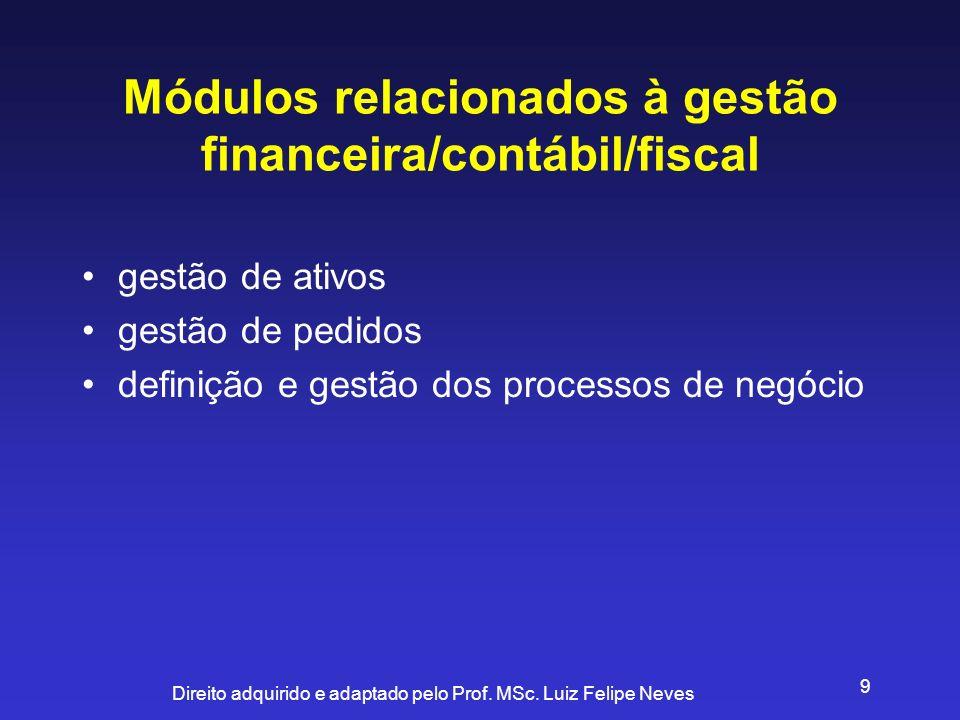 Módulos relacionados à gestão financeira/contábil/fiscal