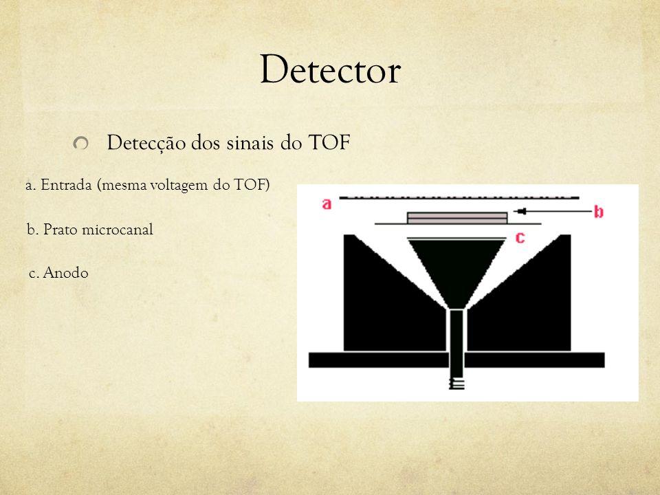 Detector Detecção dos sinais do TOF a. Entrada (mesma voltagem do TOF)