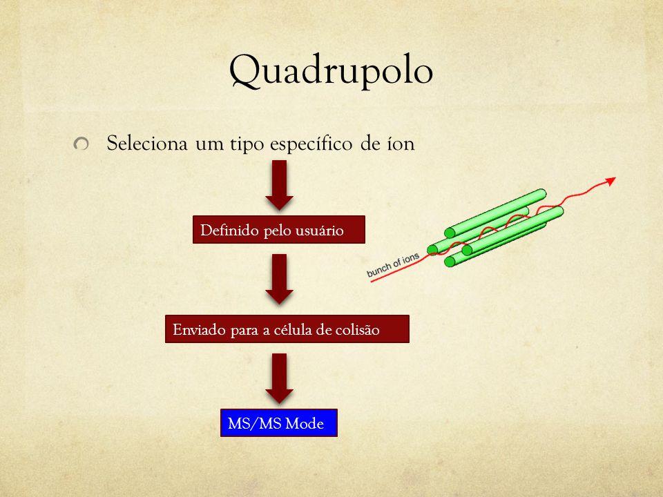 Quadrupolo Seleciona um tipo específico de íon Definido pelo usuário