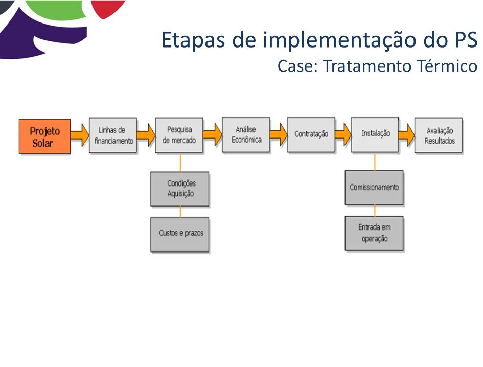 Etapas de implementação do PS Case: Tratamento Térmico