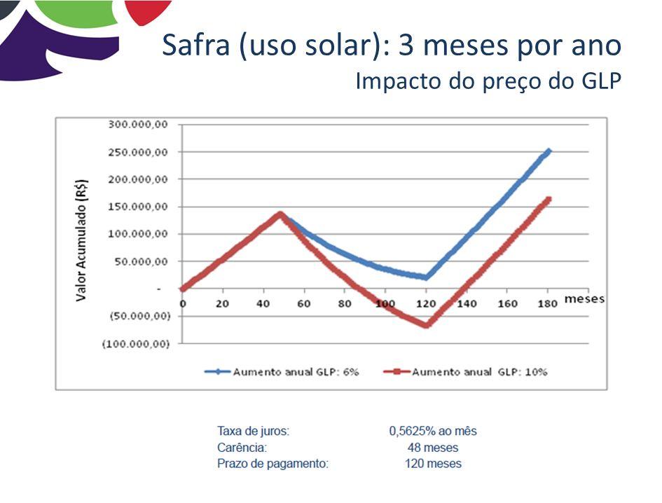 Safra (uso solar): 3 meses por ano Impacto do preço do GLP