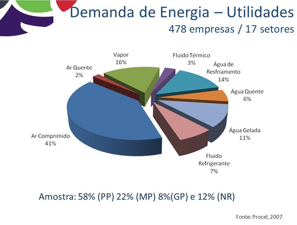 Demanda de Energia – Utilidades 478 empresas / 17 setores