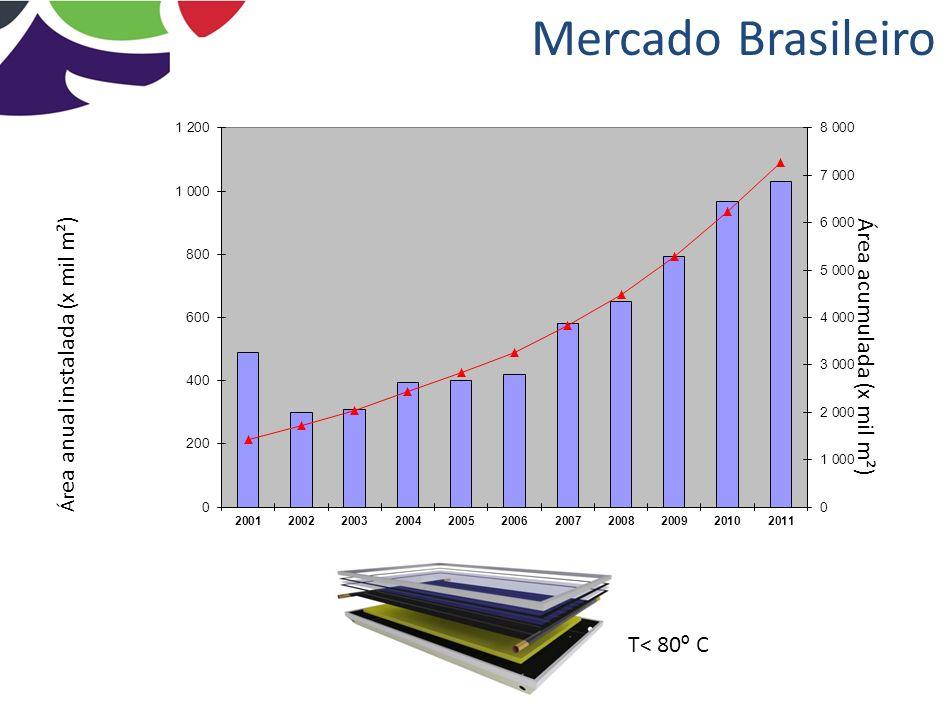 Mercado Brasileiro T< 80º C