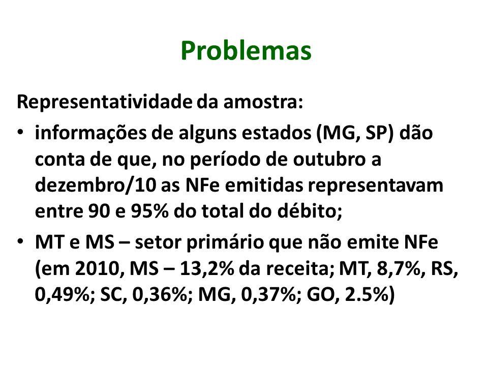 Problemas Representatividade da amostra: