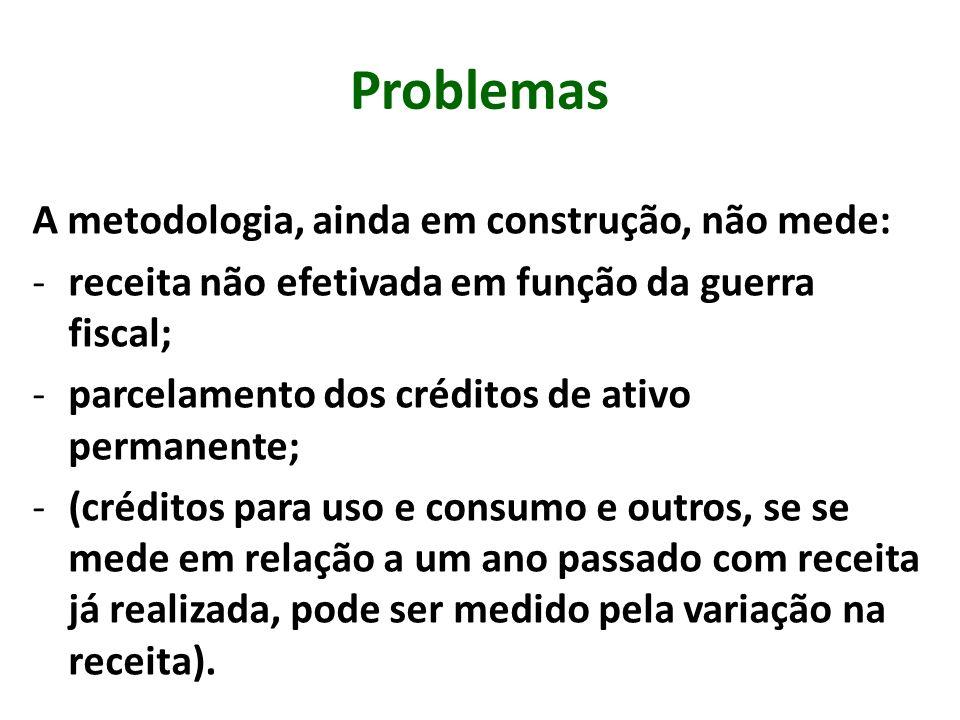 Problemas A metodologia, ainda em construção, não mede: