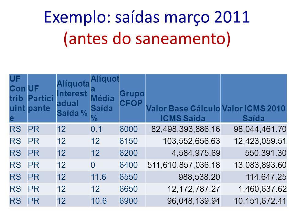 Exemplo: saídas março 2011 (antes do saneamento)
