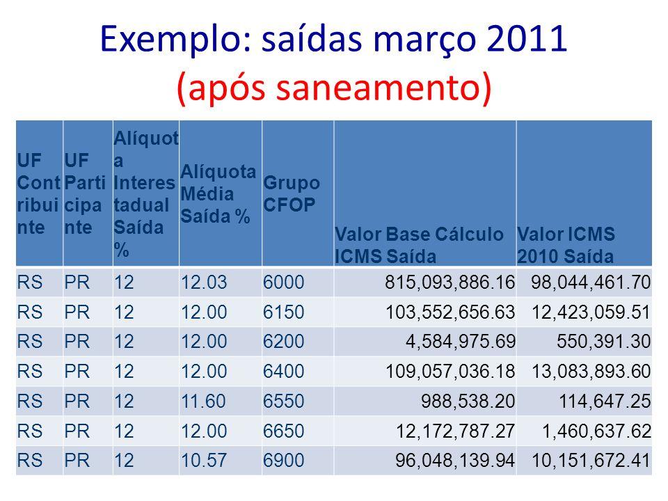 Exemplo: saídas março 2011 (após saneamento)
