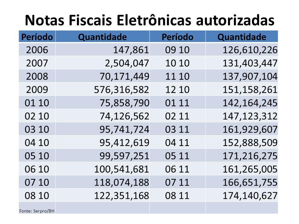 Notas Fiscais Eletrônicas autorizadas