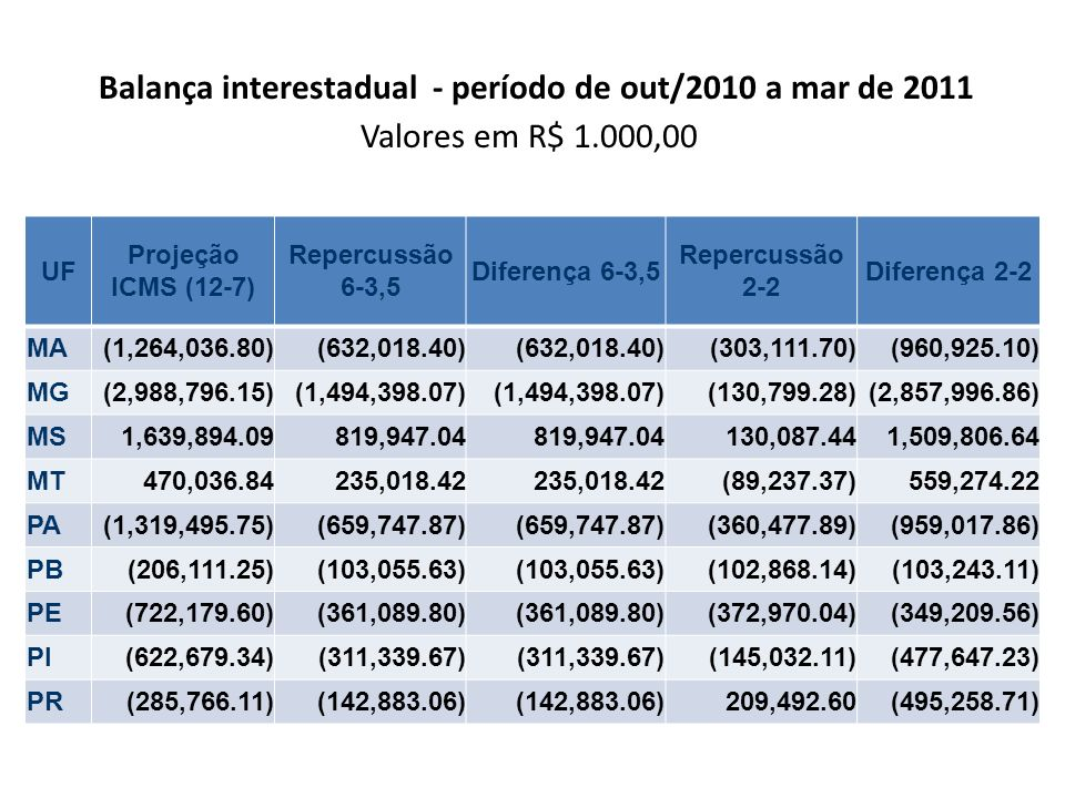 Balança interestadual - período de out/2010 a mar de 2011 Valores em R$ 1.000,00