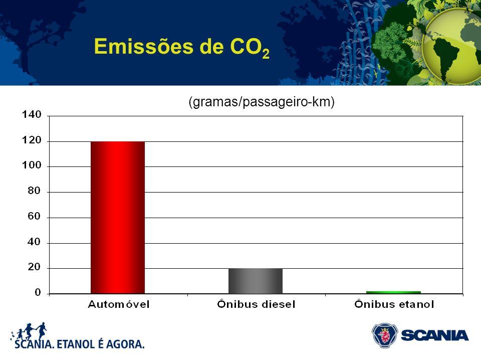 Emissões de CO2 (gramas/passageiro-km)