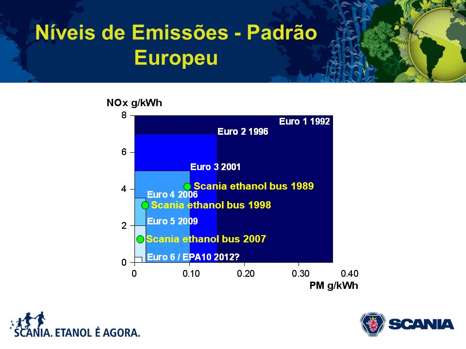 Níveis de Emissões - Padrão Europeu