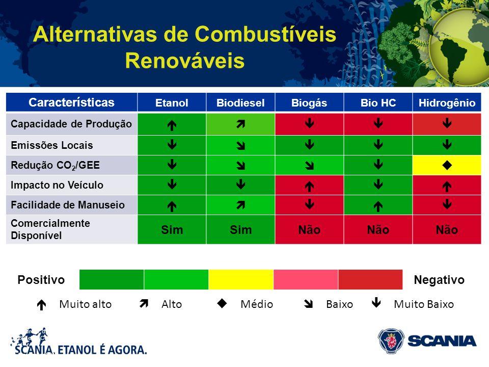 Alternativas de Combustíveis Renováveis