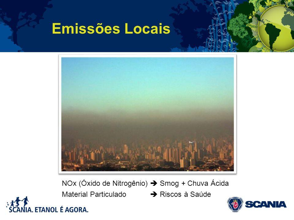Emissões Locais NOx (Óxido de Nitrogênio)  Smog + Chuva Ácida