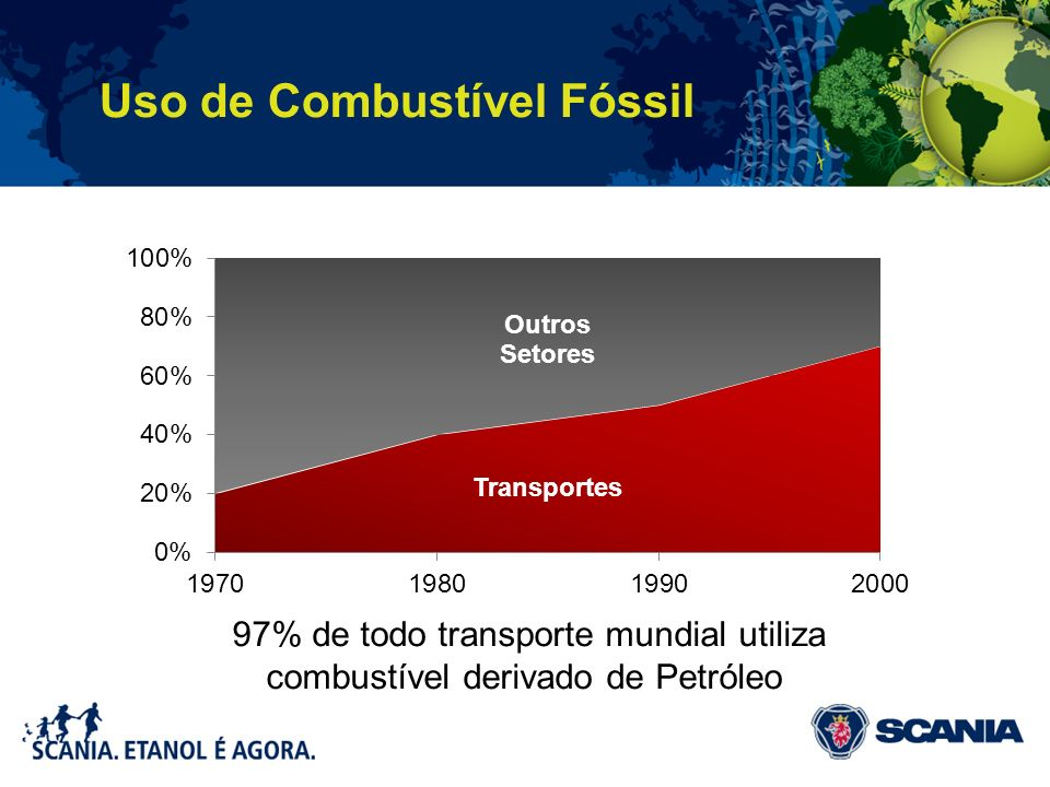 Uso de Combustível Fóssil
