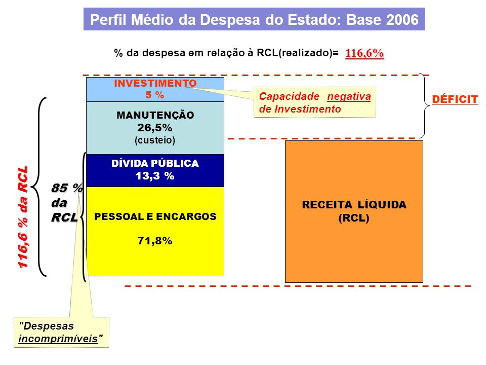 Perfil Médio da Despesa do Estado: Base 2006