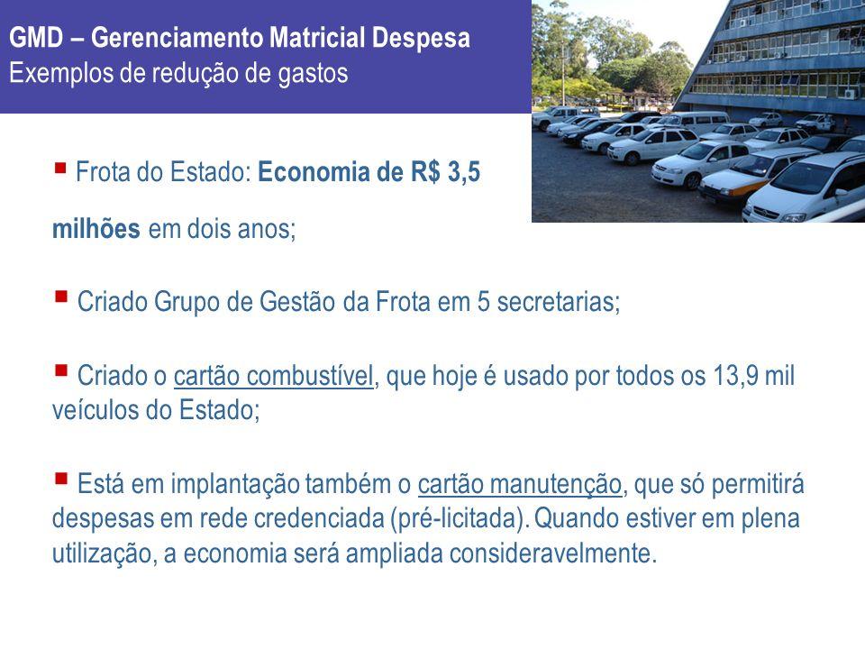GMD – Gerenciamento Matricial Despesa Exemplos de redução de gastos